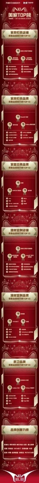 2135亿新纪录!天猫榜单发布双11剁手图鉴,品牌们都注意了!